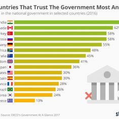 chartoftheday_10273_the_countries_that_trust_the_government_most_and_least_n (1)